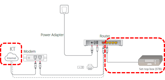 T9_IPTV Configuration_step4_3
