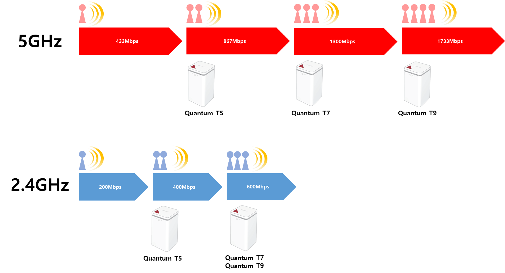 T9_QuantumTSeriesWiFiMaxRate